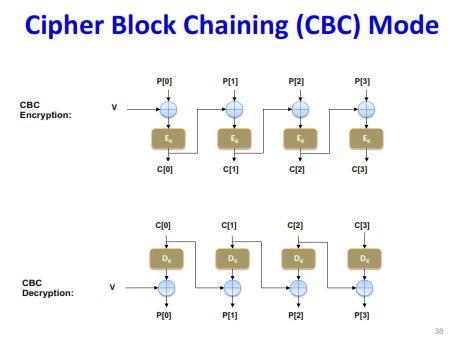 CBC加密模式图解