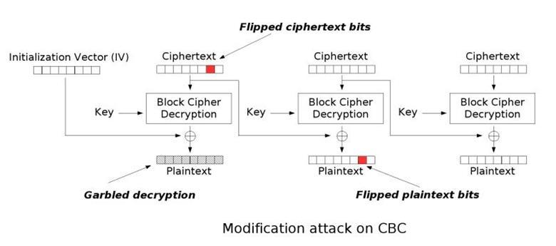 CBC-bit反转攻击图解
